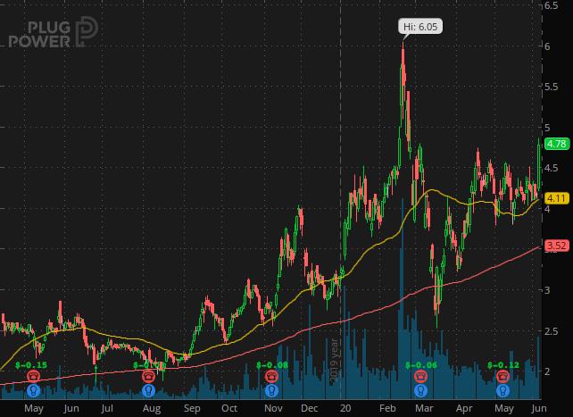 penny stocks on Robinhood WeBull Plug Power (PLUG stock chart)
