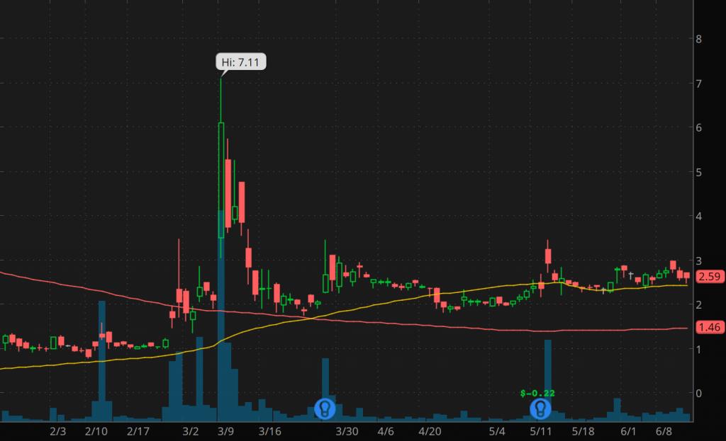 penny stocks to buy AIM Immunotech Inc. (AIM stock chart)