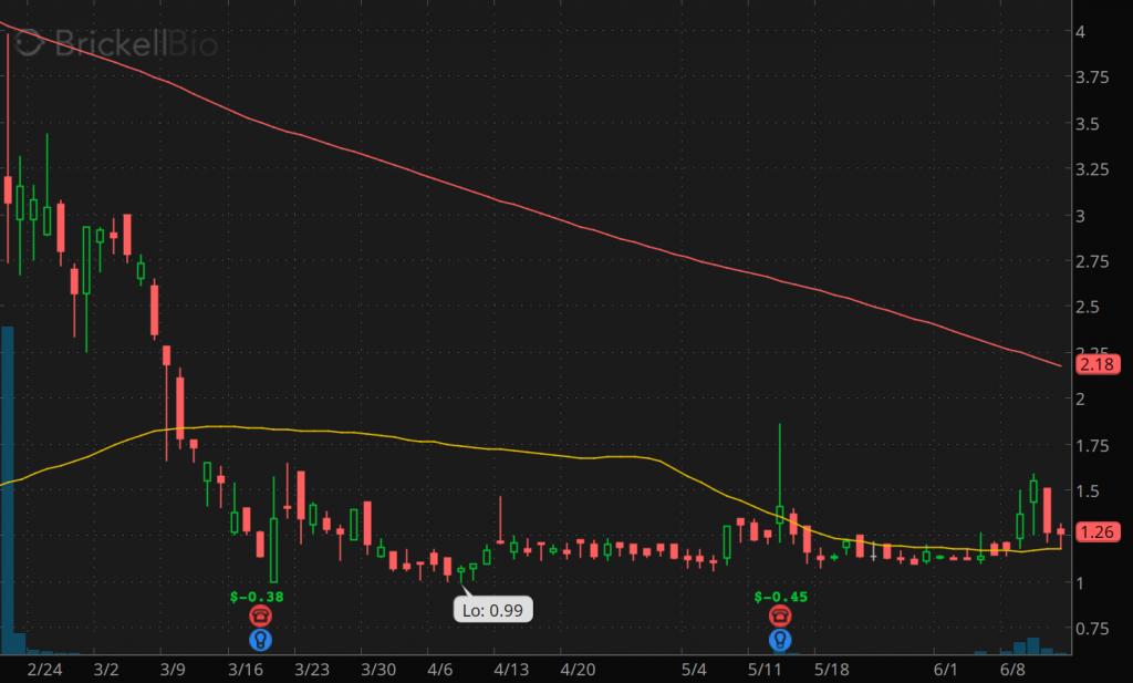 penny stocks to buy Brickell Biotech Inc. (BBI stock chart)