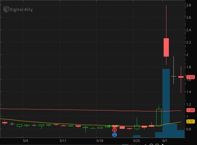 Digital Ally (NASDAQ: DGLY) penny stocks to buy