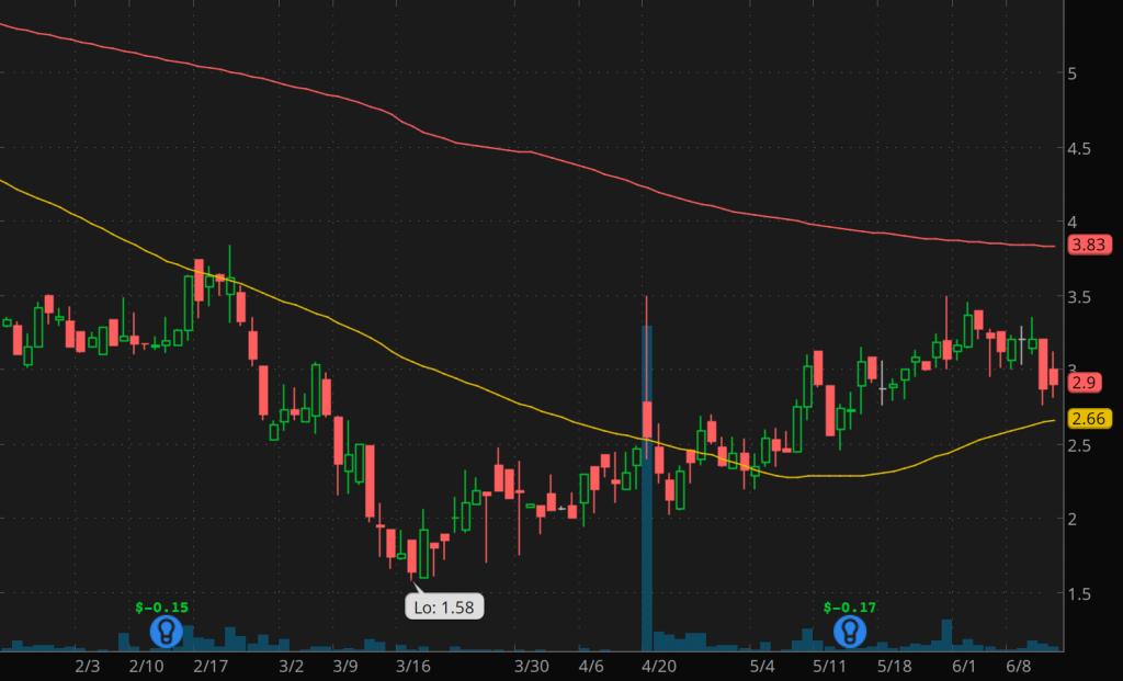 penny stocks to buy Edesa Biotech Inc. (EDSA stock chart)