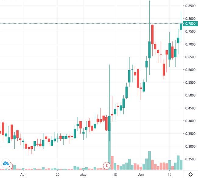 penny stocks to buy HTG Molecular Diagnostics Inc. (HTGM stock chart)