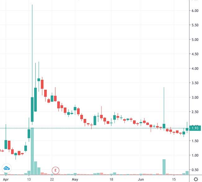 penny stocks to buy NeuroMetrix Inc. (NURO stock chart)