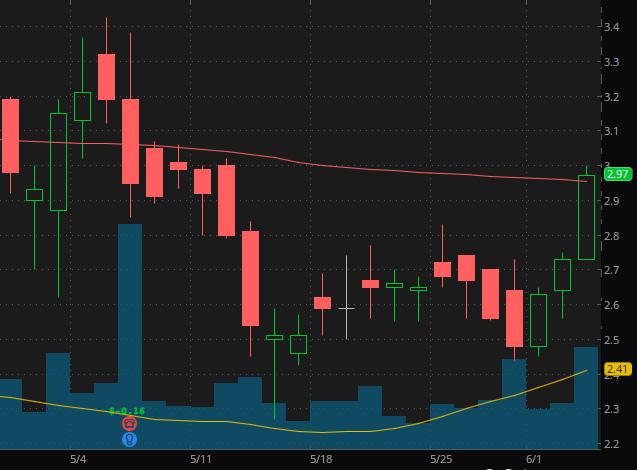 Workhorse Group (NASDAQ: WKHS) penny stocks to buy