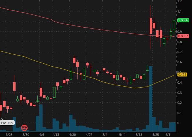 XpresSpa Group (NASDAQ: XSPA) penny stocks to buy