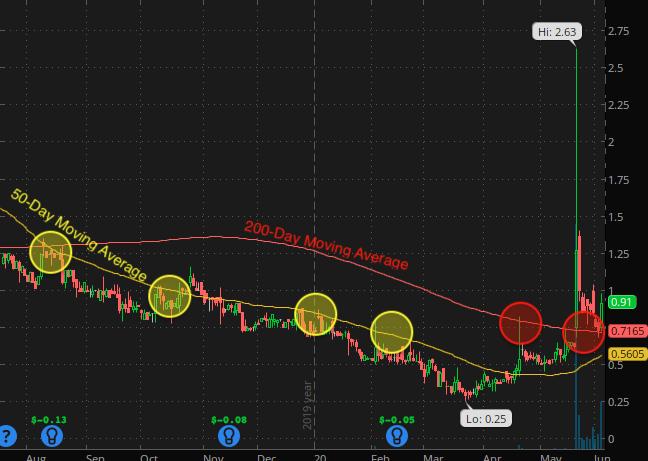 penny stocks to buy analysts Cinedigm Corp. (CIDM stock chart)