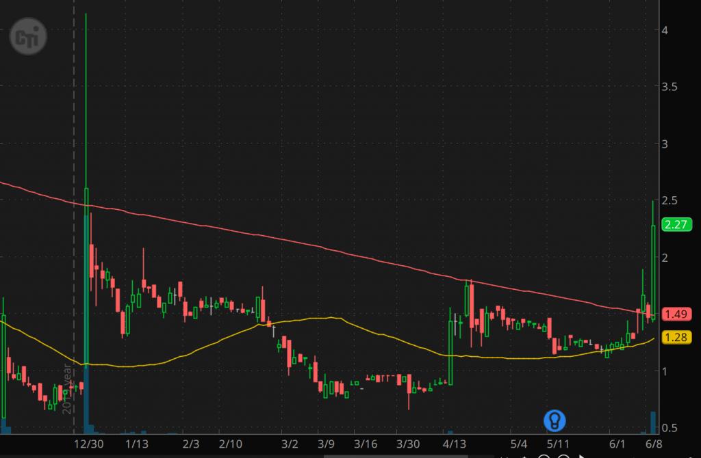 penny stocks to buy avoid CTI