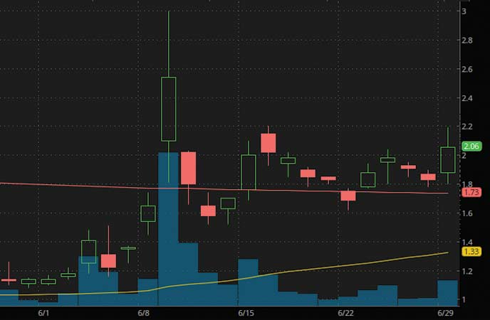 penny stocks to buy avoid ElectraMeccanica Vehicles (SOLO Stock Chart)
