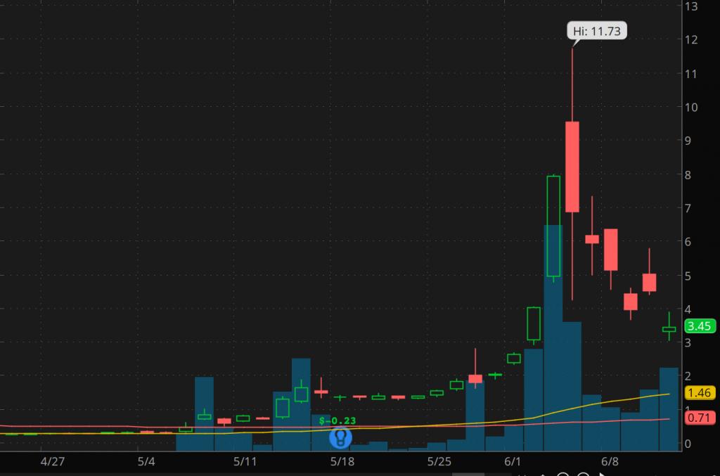 penny stocks to buy avoid Genius Brands (GNUS stock chart)