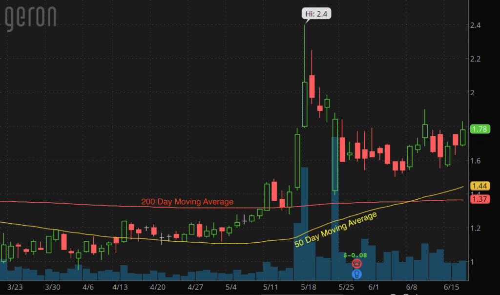 penny stocks to buy under 2 dollars Geron Corp (GERN stock chart)