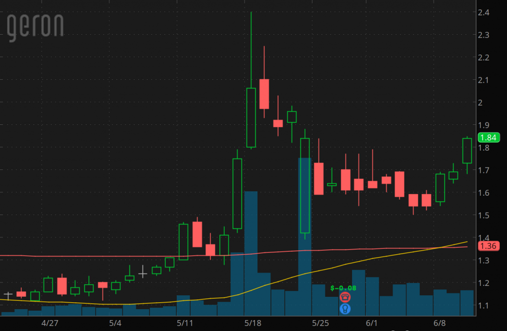penny stocks to buy under 2.50 Geron Corp. (GERN stock chart)