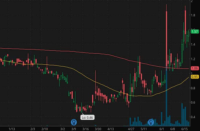 penny stocks to trade SiNtx Technologies (NASDAQ:SINT stock chart)