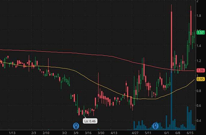 penny stocks to watch Foresight Autonomous Holdings (NASDAQ:FRSX stock chart)