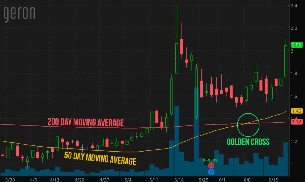 penny-stocks-to-watch-Geron-(GERN-stock-chart)
