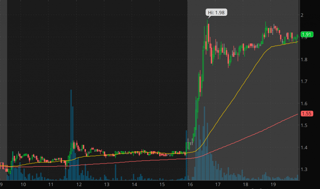 penny stocks to watch Inpixon (INPX stock chart)