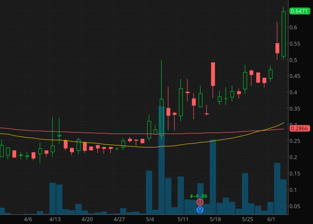 penny stocks to watch Inuvo Inc. (NYSEAMERICAN: INUV)
