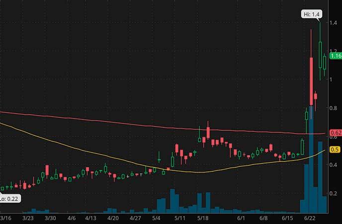 penny stocks to watch Kitov Pharmaceuticals (KTOV stock chart)