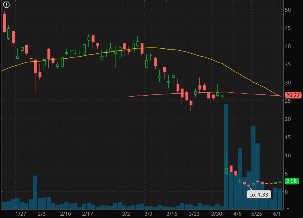 penny stocks to watch Luckin Coffee Inc. (NASDAQ:LK)