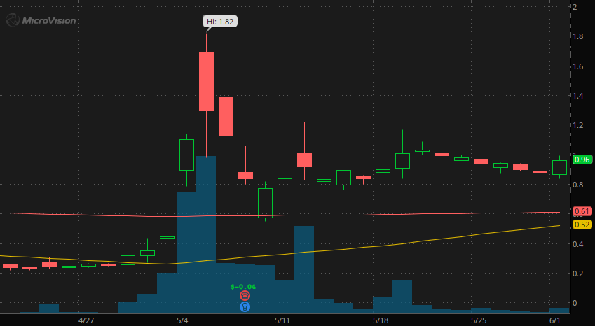 penny stocks to watch MicroVision (MVIS Stock Chart)