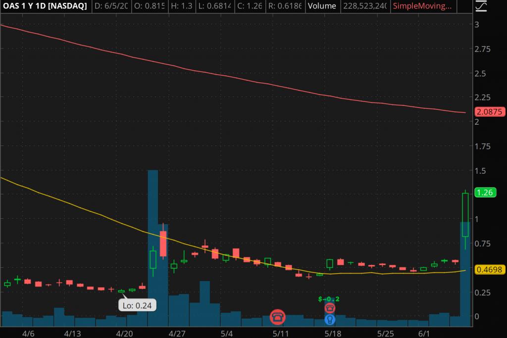 penny stocks to watch Oasis Petroleum Inc. (NASDAQ:OAS)
