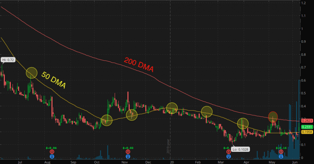 penny stocks to watch Sequential Brands Group Inc. (SQBG stock chart)