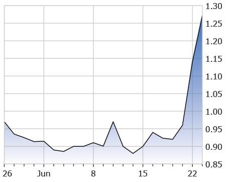 penny stocks to watch june Lipocine Inc. (LPCN stock chart)