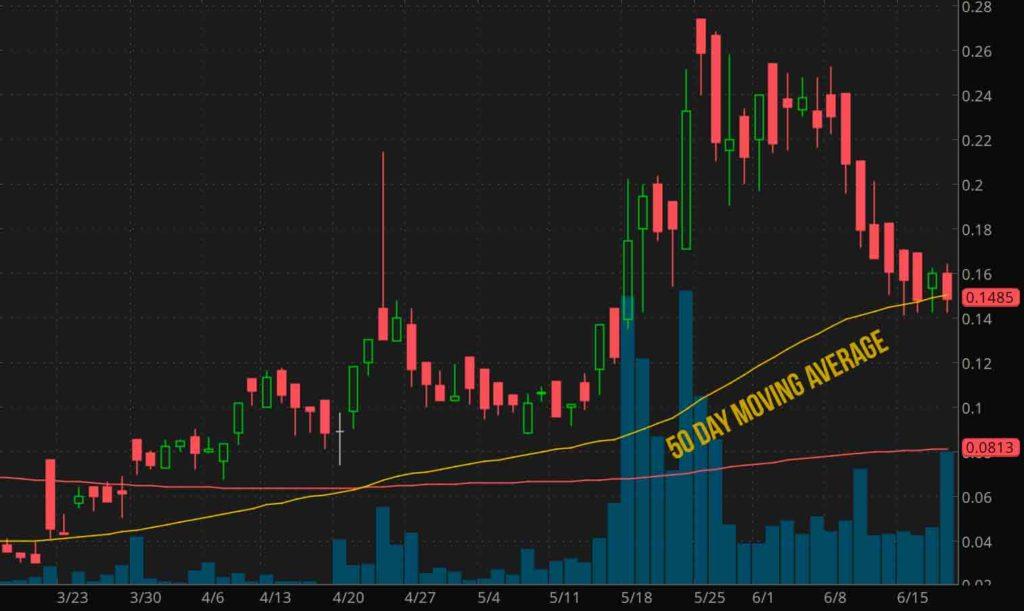 penny-stocks-to-watch-revive-therapeutics-(RVVTF-stock-chart)