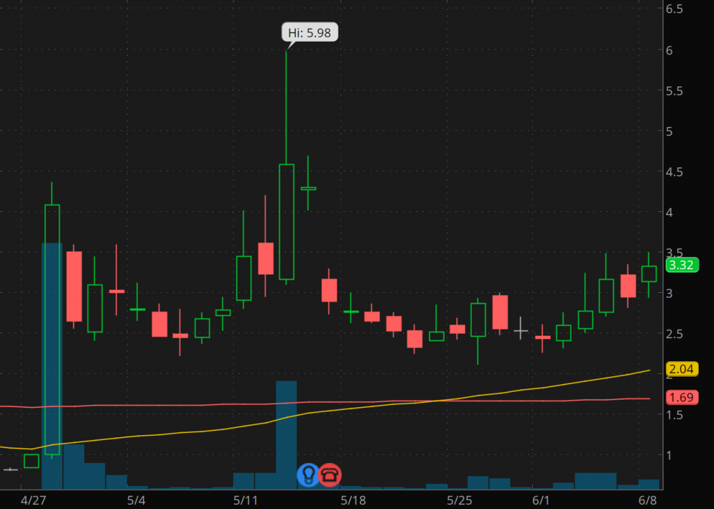 penny stocks to watch right now Creative Realities (CREX stock chart)