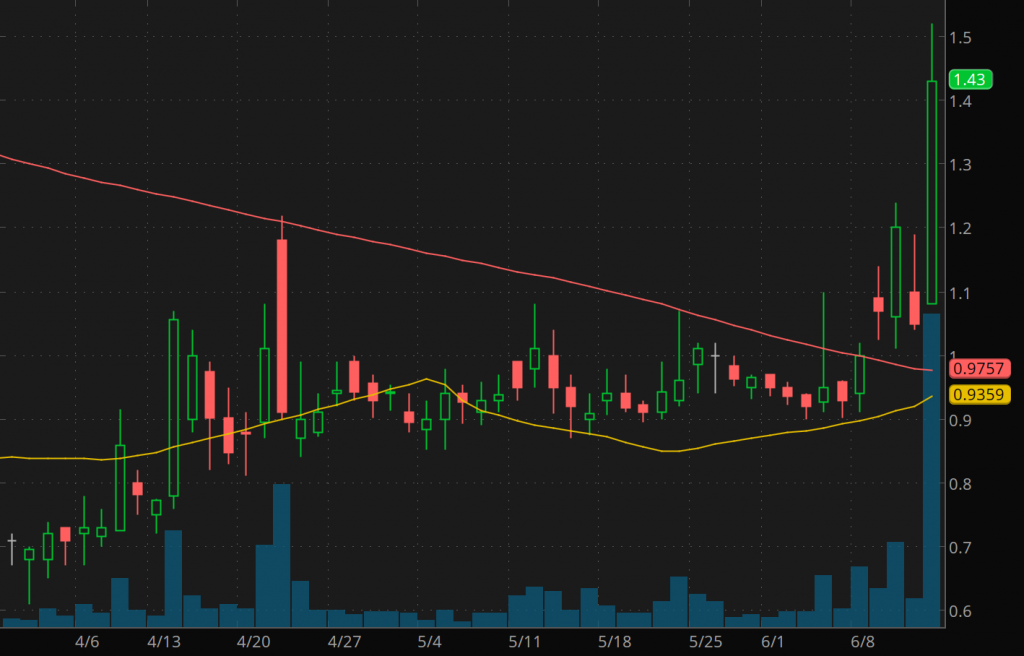 penny stocks to watch this week Cocrystal Pharma (COCP stock chart)
