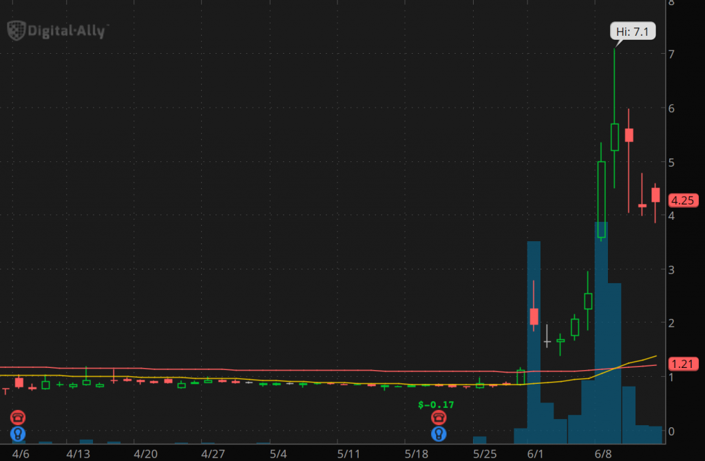 penny stocks to watch this week Digital Ally (DGLY stock chart)