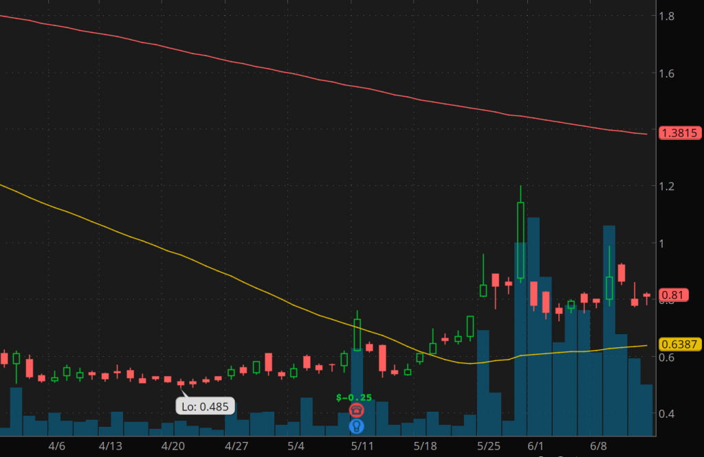 penny stocks to watch this week Nabriva Therapeutics (NBRV stock chart)