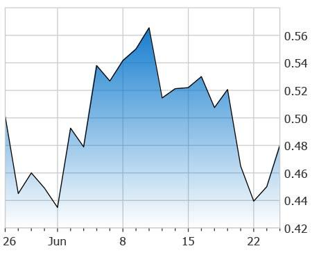 penny stocks under 2 50 Bionano Inc (BNGO stock chart)