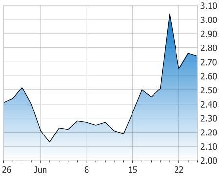 penny stocks under 2 50 Edison Technologies (EDNT stock chart)