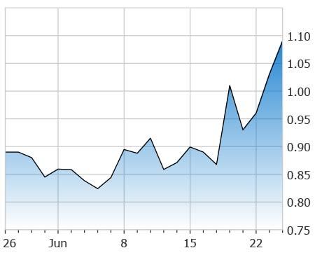 penny stocks under 2 50 NovaBay Inc (NBY stock chart)