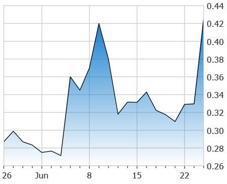 penny stocks under 2 50 Titan Pharmaceuticals (TTNP stock chart)