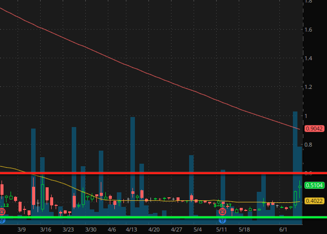 penny stocks under $2 China CHF Solutions Inc. (CHFS stock chart)
