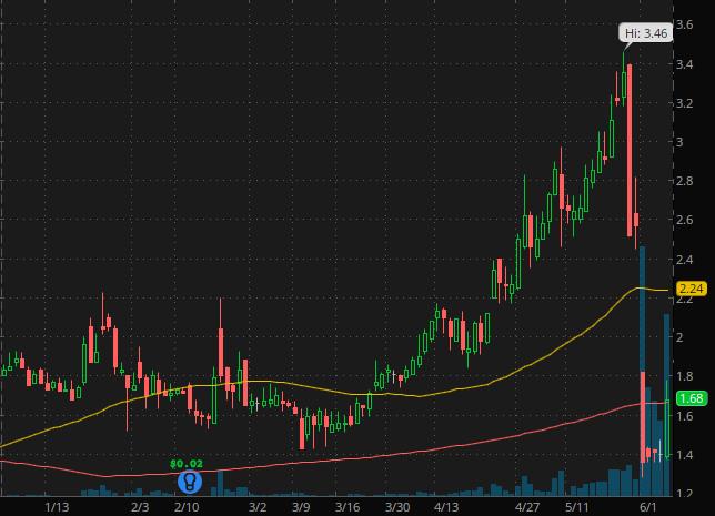 penny stocks under $2 China Jo-Jo Drugstores Inc. (CJJD stock chart)