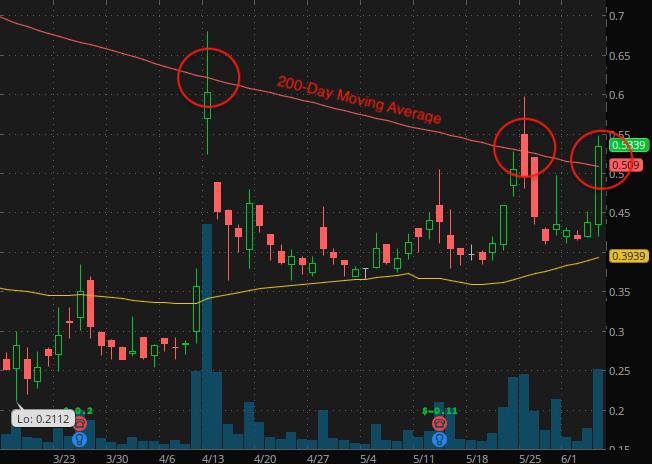penny stocks under $2.50 Biocept Inc. (BIOC stock chart)