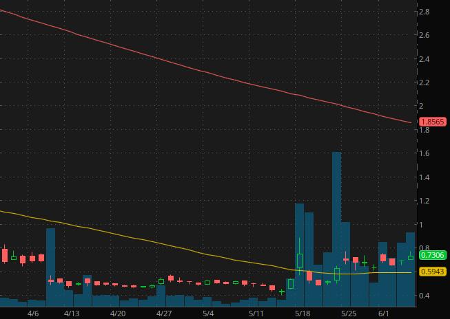 penny stocks under $2.50 Hexo Corp (HEXO stock chart)