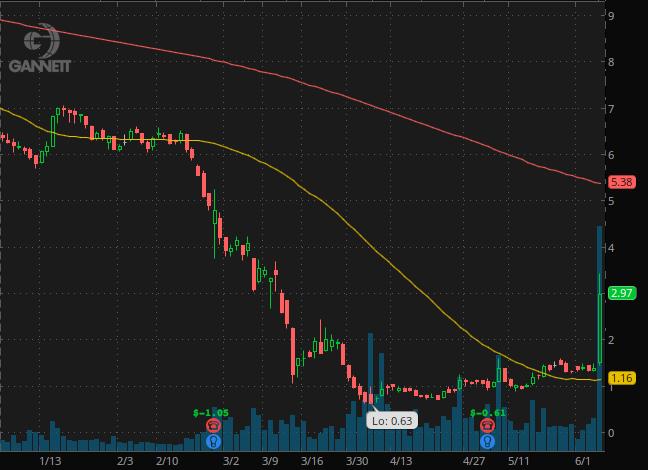 penny stocks under $3 Gannett Co (GCI stock chart)