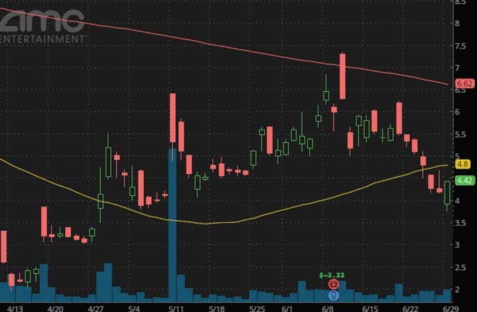 robinhood penny stocks to watch AMC Entertainment (AMC Stock Chart)