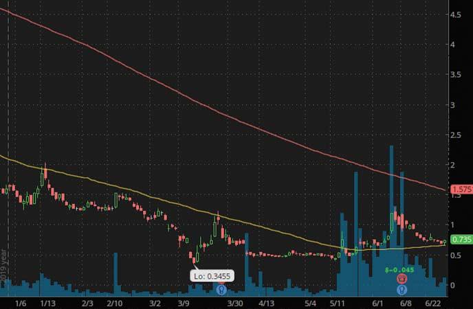 robinhood penny stocks to watch Hexo Corp (HEXO Stock Chart)