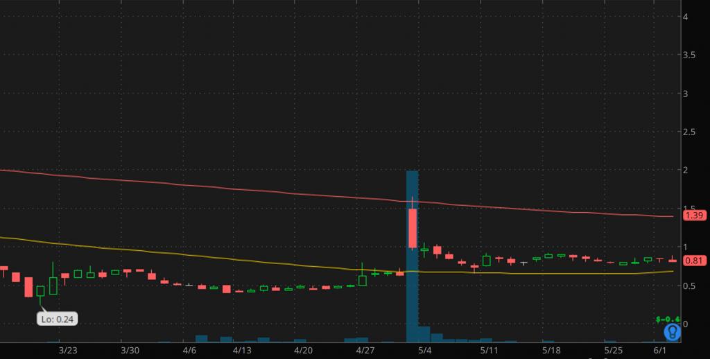 stocks under $5 Gridsum Holdings (GSUM Stock chart)