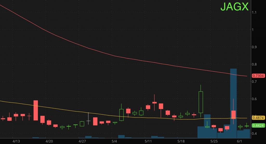 stocks under $5 Jaguar Health Inc. (JAGX Stock Chart)