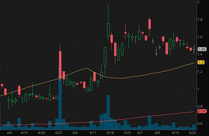 top penny stocks to buy iBio Inc. (IBIO Stock Chart)