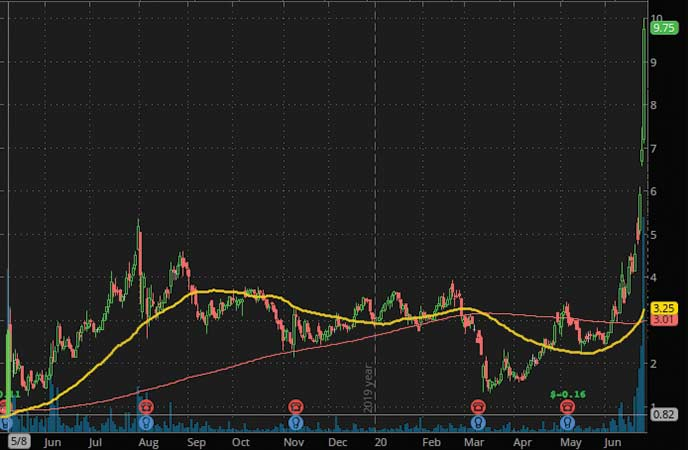 top penny stocks to watch Workhorse Group Inc. (WKHS Stock Chart)