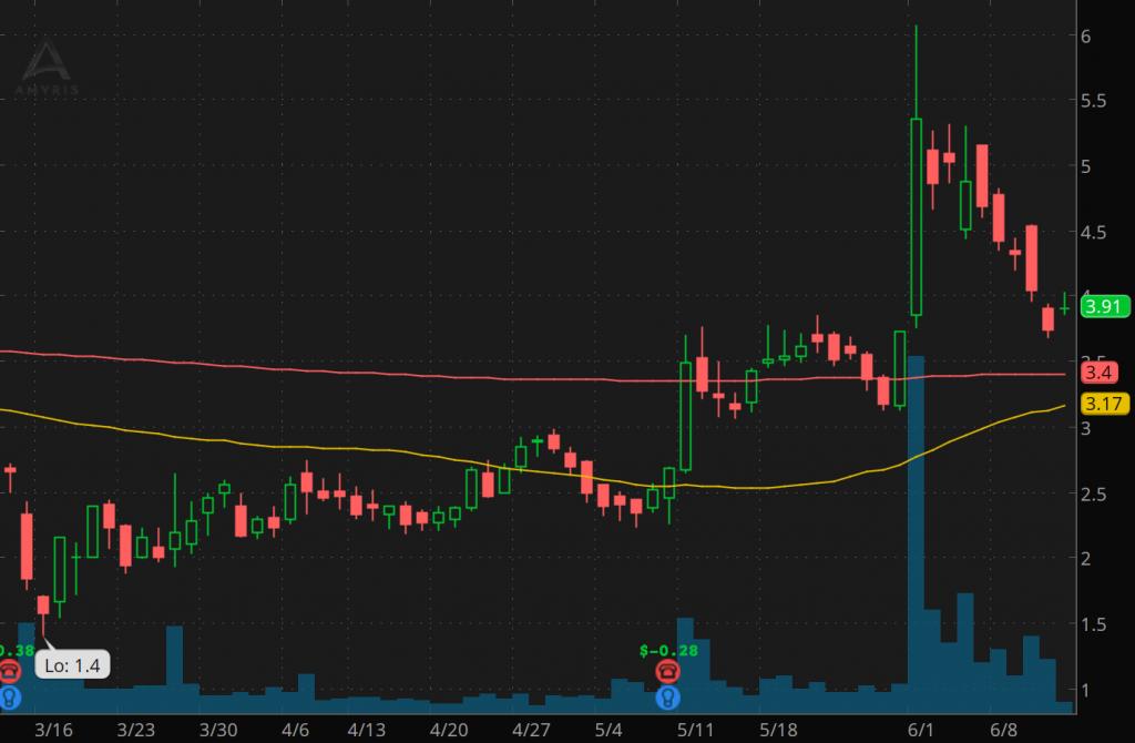 volatile penny stocks to watch AMyris Inc. (AMRS stock chart)