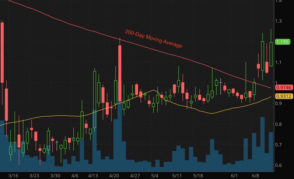 volatile penny stocks to watch Cocrystal Pharma Inc. (COCP stock chart)