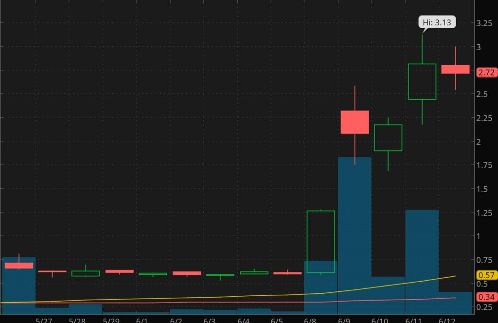 volatile penny stocks to watch IZEA Worldwide (IZEA stock chart)