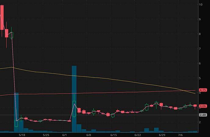 Penny Stocks To Watch Cassava Sciences (SAVA stock chart)
